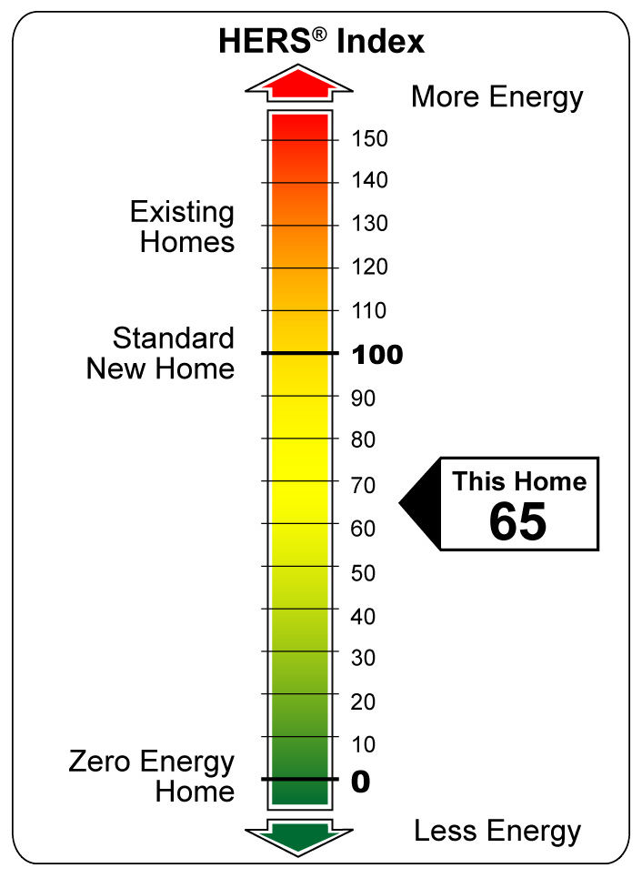 The Residential Energy Service Network's (RESNET's) Home Energy Rating System (HERS)