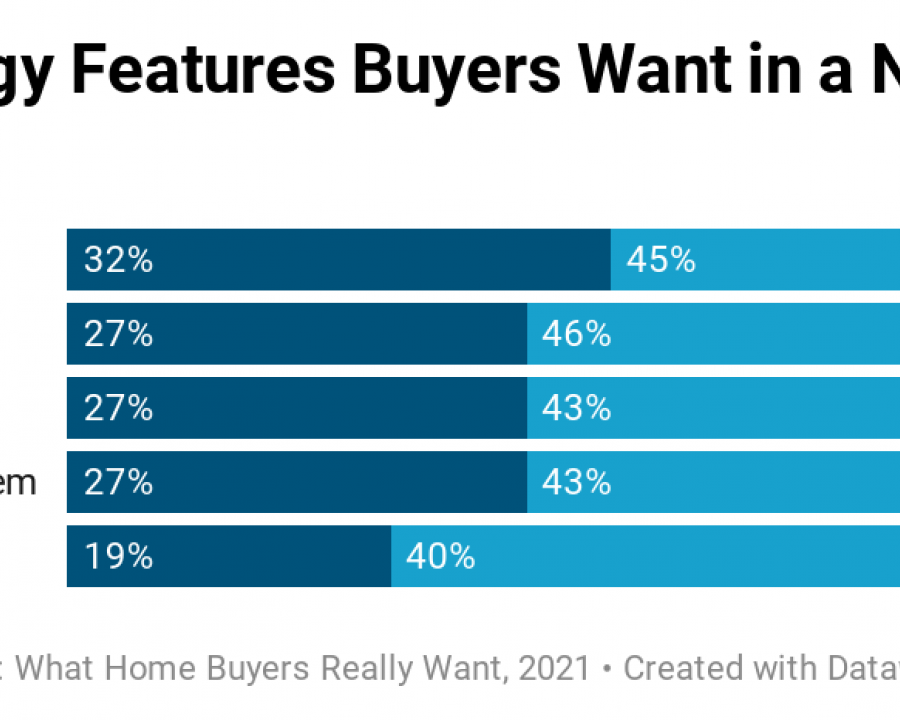 NAHB data shows that home buyers want technology that makes them feel safer and more comfortable at home.