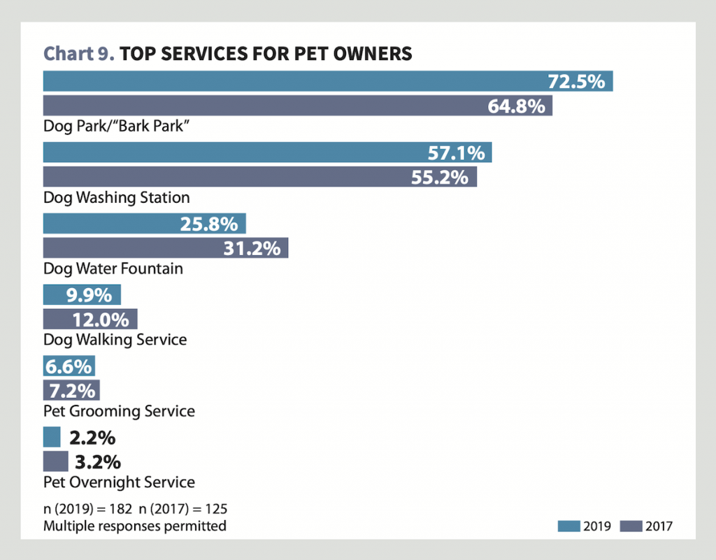 Top Services for Pet Owners