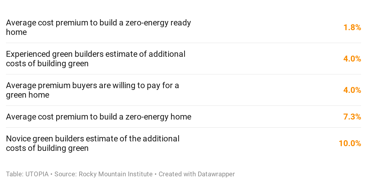 Is Building Net-Zero-Ready Homes Right For You